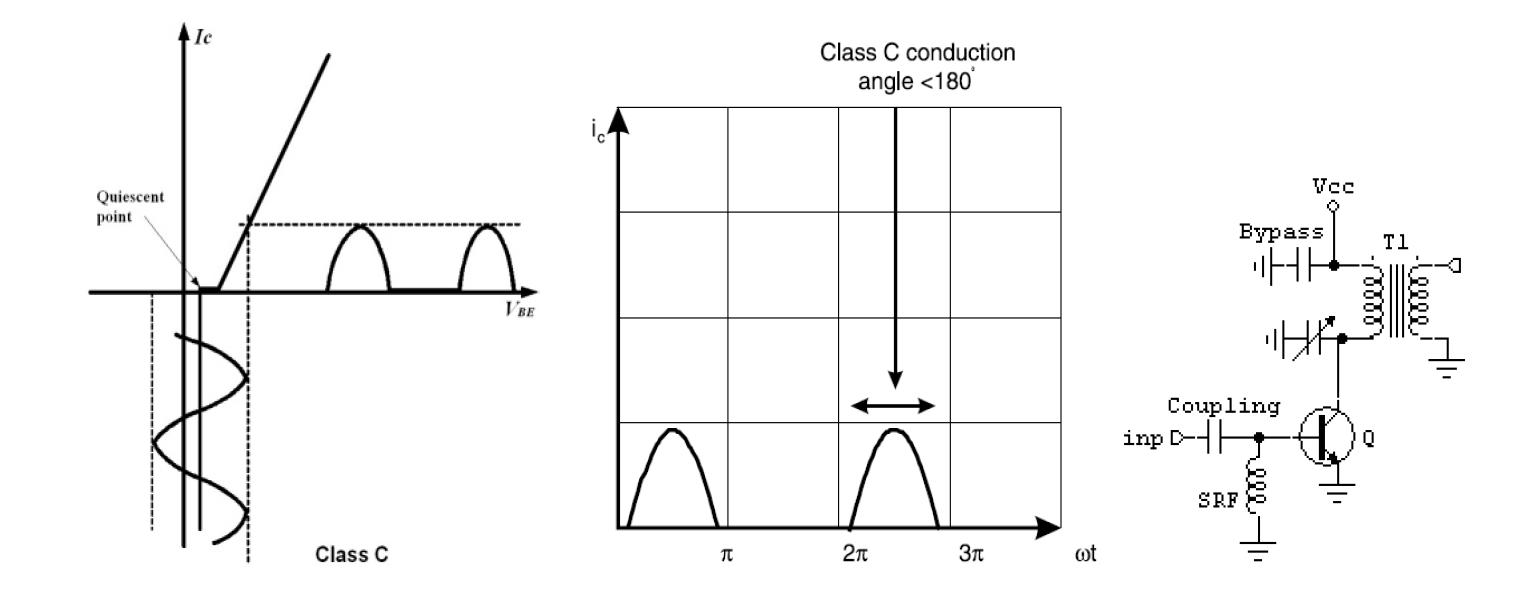 Класс С. Графики и схема.