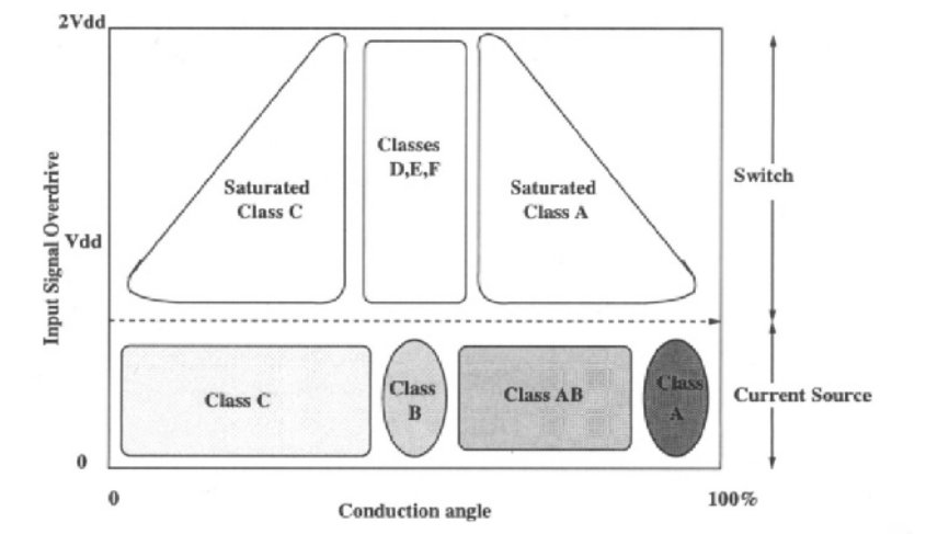 Классическое определение классов УМ