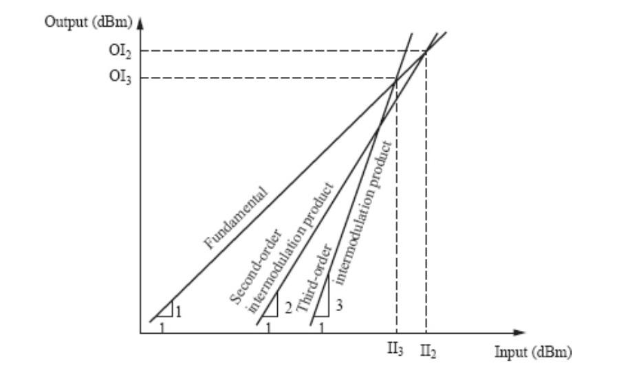 Точки пересечения уровней входной и выходной мощностей составляющих второго и третьего порядков