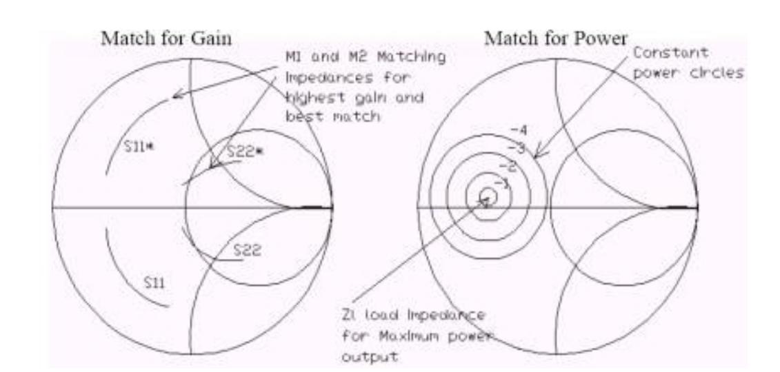 Диаграмма Смита по согласованию для максимального усиления и мощности.
